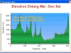 elevation-profile-chiang-mai-dan-sai