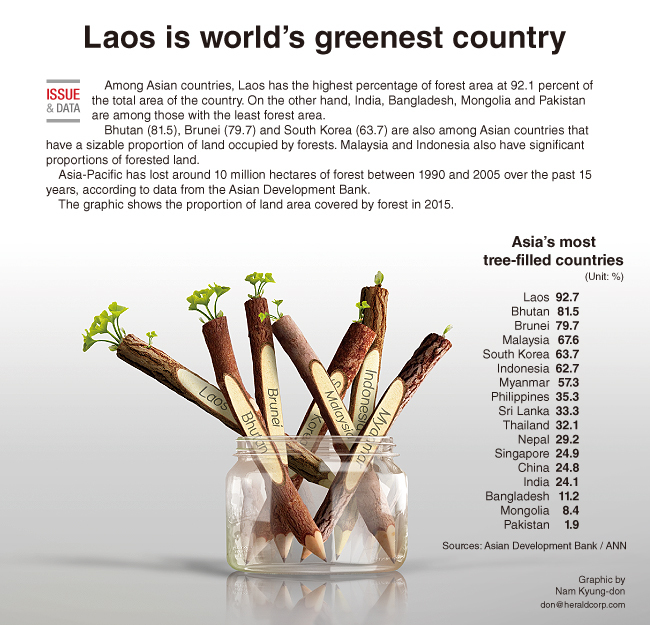 Laos - the greenest Asian country?